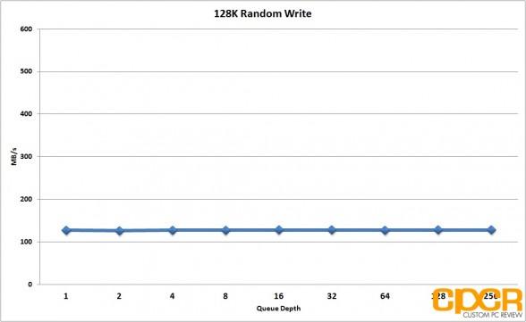 128k-random-write-performance-seagate-600-pro-200gb-enterprise-ssd-custom-pc-review