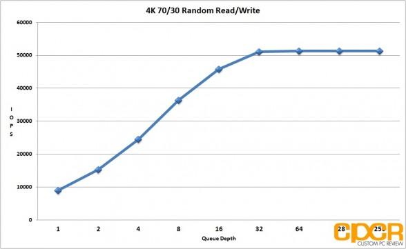 4k-7030-random-read-write-performance-seagate-600-pro-200gb-enterprise-ssd-custom-pc-review
