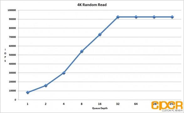 4k-random-read-performance-seagate-600-pro-200gb-enterprise-ssd-custom-pc-review