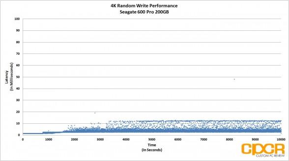 4k-random-write-latency-consistency-performance-seagate-600-pro-200gb-enterprise-ssd-custom-pc-review