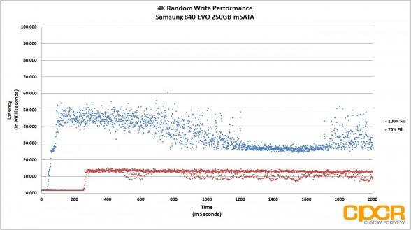 4k write-latency-trace-samsung-840-evo-250gb-msata-custom-pc-review