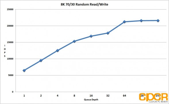 8k-7030-random-read-write-performance-seagate-600-pro-200gb-enterprise-ssd-custom-pc-review