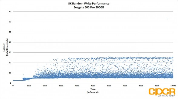8k-random-write-latency-consistency-performance-seagate-600-pro-200gb-enterprise-ssd-custom-pc-review