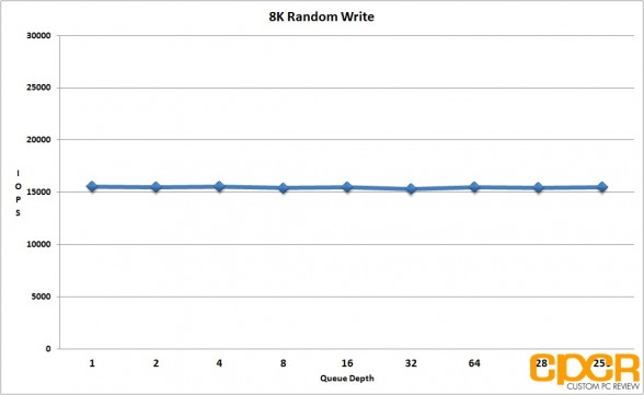 8k-random-write-performance-seagate-600-pro-200gb-enterprise-ssd-custom-pc-review