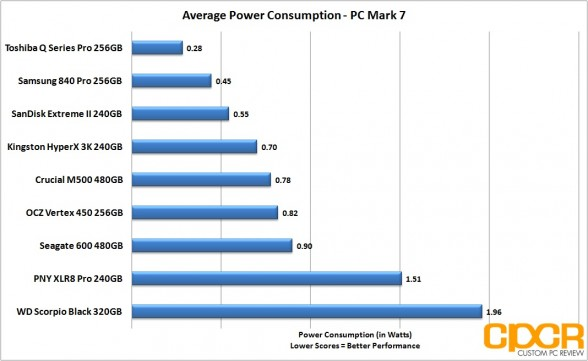 average-power-consumption-crucial-m500-480gb-ssd-custom-pc-review