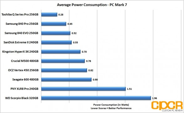 average-power-consumption-samsung-840-evo-250gb-msata-custom-pc-review
