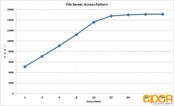 file-server-access-pattern-seagate-600-pro-200gb-enterprise-ssd-custom-pc-review