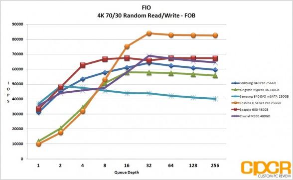 fob-4k-7030-random-rw-samsung-840-evo-250gb-msata-custom-pc-review