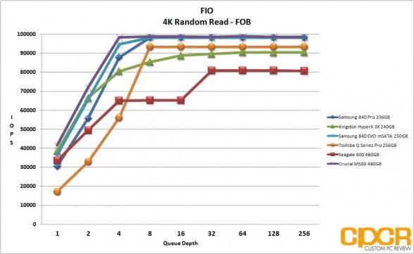 fob-4k-random-read-samsung-840-evo-250gb-msata-custom-pc-review