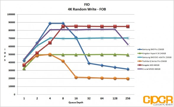 fob-4k-random-write-samsung-840-evo-250gb-msata-custom-pc-review