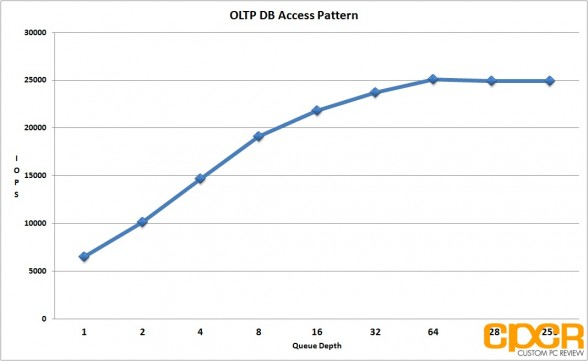 oltp-database-access-pattern-seagate-600-pro-200gb-enterprise-ssd-custom-pc-review