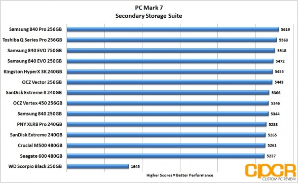 pc-mark-7-chart-crucial-m500-480gb-ssd-custom-pc-review