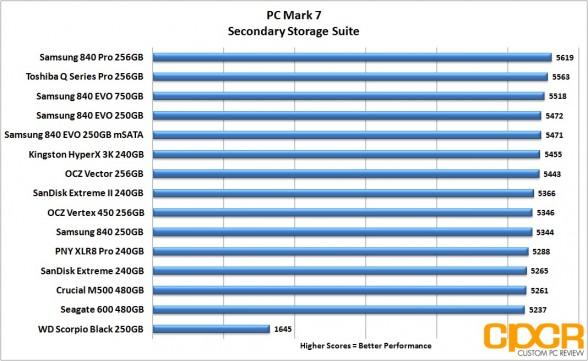 pc-mark-7-samsung-840-evo-250gb-msata-custom-pc-review