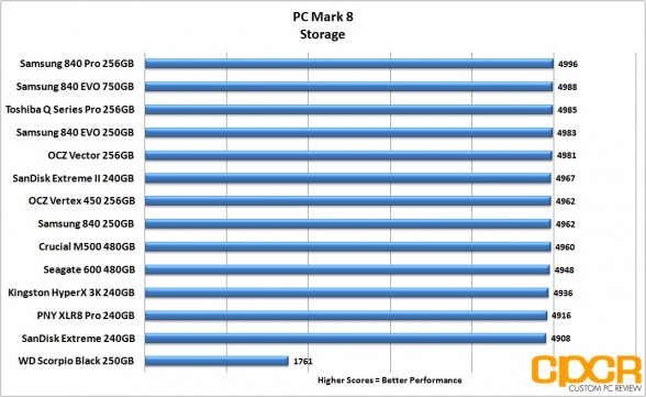 pc-mark-8-chart-crucial-m500-480gb-ssd-custom-pc-review