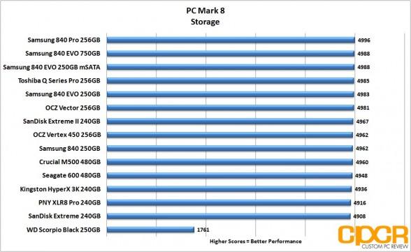 pc-mark-8-chart-samsung-840-evo-250gb-msata-custom-pc-review