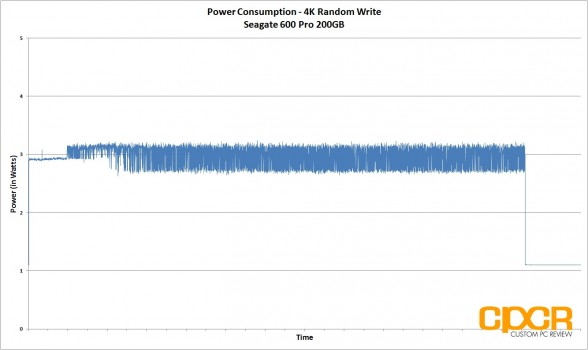 power-consumption-4k-random-write-seagate-600-pro-200gb-enterprise-ssd-custom-pc-review