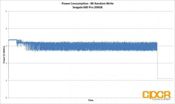 power-consumption-8k-random-write-seagate-600-pro-200gb-enterprise-ssd-custom-pc-review