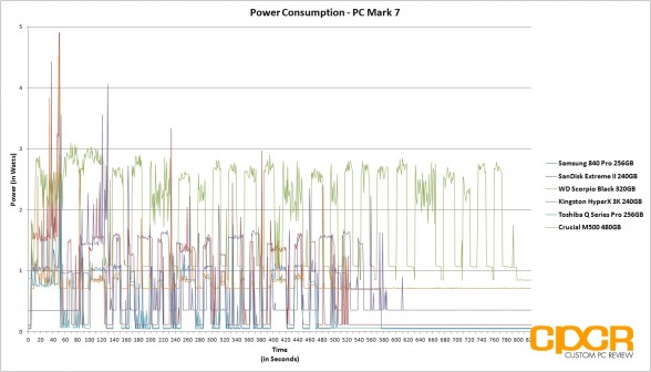 power-consumption-chart-crucial-m500-480gb-ssd-custom-pc-review