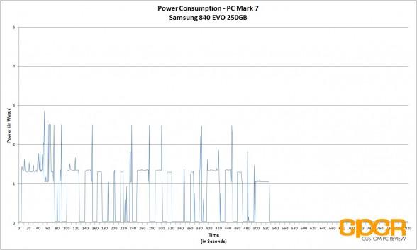 power-consumption-samsung-840-evo-250gb-custom-pc-review
