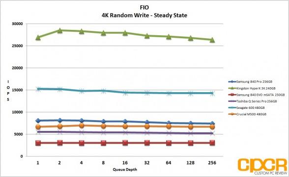 ss-4k-random-write-samsung-840-evo-250gb-msata-custom-pc-review