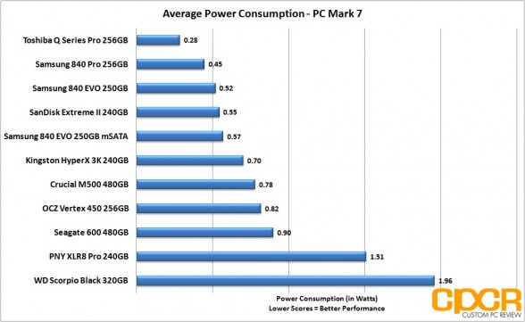 updated-average-power-consumption-samsung-840-evo-250gb-msata-custom-pc-review