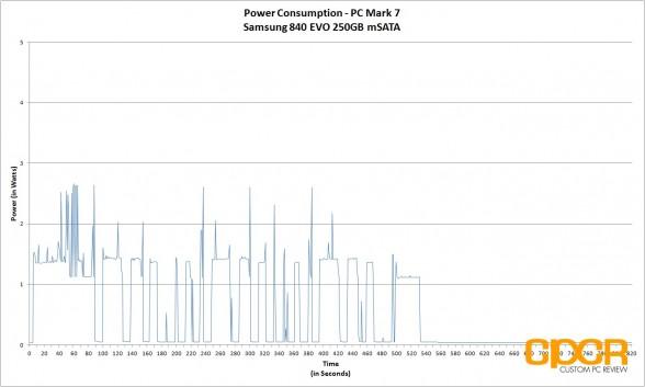 updated-power-consumption-samsung-840-evo-250gb-msata-custom-pc-review