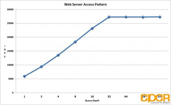 web-server-access-pattern-seagate-600-pro-200gb-enterprise-ssd-custom-pc-review