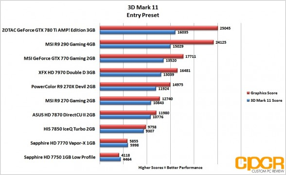 3d-mark-11-entry-msi-radeon-r9-290-gpu-custom-pc-review