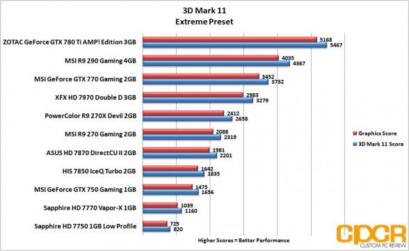 3d-mark-11-extreme-msi-geforce-gtx-750-gaming-1gb-gpu-custom-pc-review
