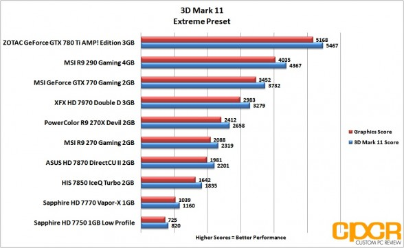 3d-mark-11-extreme-msi-radeon-r9-290-gpu-custom-pc-review