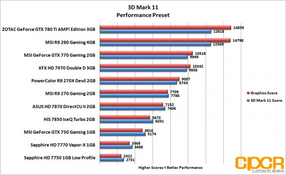 3d-mark-11-performance-msi-geforce-gtx-750-gaming-1gb-gpu-custom-pc-review