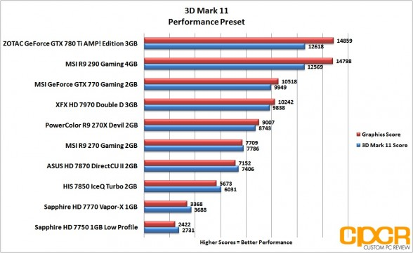3d-mark-11-performance-msi-radeon-r9-290-gpu-custom-pc-review