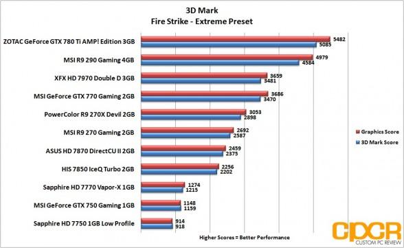 3d-mark-firestrike-extreme-msi-geforce-gtx-750-gaming-1gb-gpu-custom-pc-review