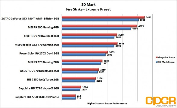 3d-mark-firestrike-extreme-msi-radeon-r9-290-gpu-custom-pc-review