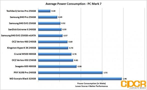 average-power-consumption-ocz-vertex-460-240gb-ssd-custom-pc-review