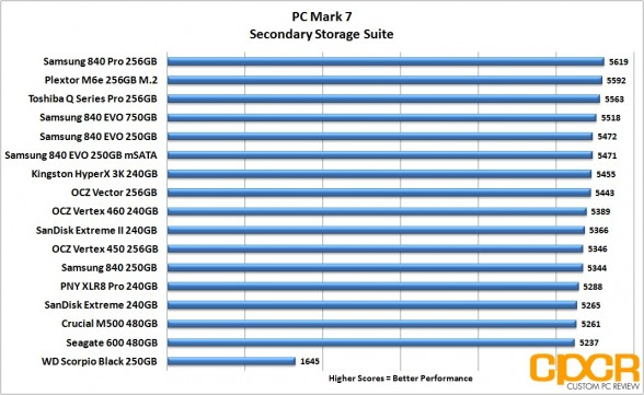 chart-pc-mark-7-plextor-m6e-256gb-m2-pcie-custom-pc-review