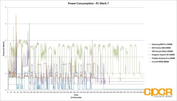 chart-trace-power-consumption-ocz-vertex-460-240gb-ssd-custom-pc-review