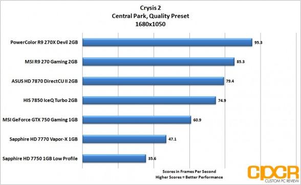 crysis-2-1680x1050-msi-geforce-gtx-750-gaming-1gb-gpu-custom-pc-review