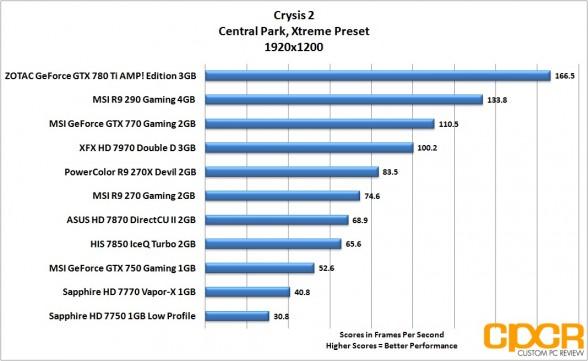 crysis-2-1920x1200-msi-geforce-gtx-750-gaming-1gb-gpu-custom-pc-review