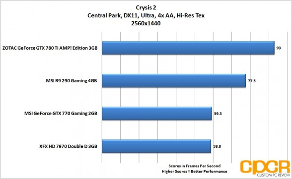 crysis-2-2560x1440-msi-radeon-r9-290-gpu-custom-pc-review
