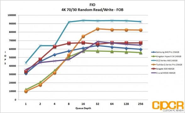 fob-4k-7030-random-rw-ocz-vertex-460-240gb-ssd-custom-pc-review