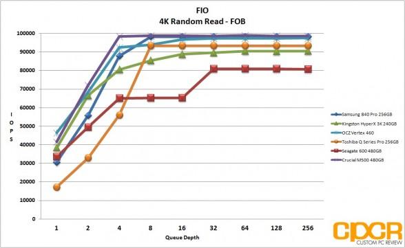 fob-4k-random-read-ocz-vertex-460-240gb-ssd-custom-pc-review