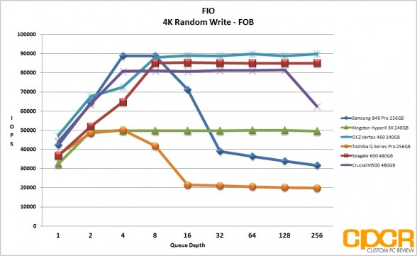 fob-4k-random-write-ocz-vertex-460-240gb-ssd-custom-pc-review