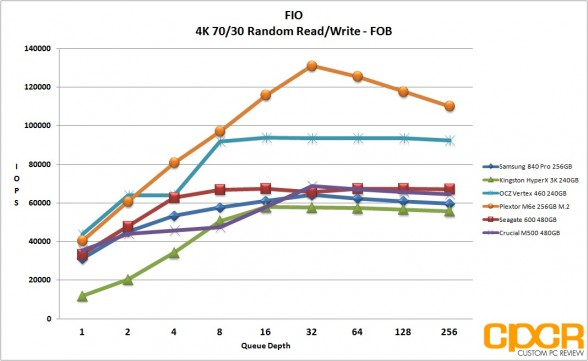 fob-fio-4k-random-7030-rw-plextor-m6e-256gb-m2-pcie-custom-pc-review