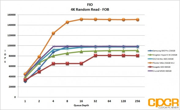 fob-fio-4k-random-read-plextor-m6e-256gb-m2-pcie-custom-pc-review