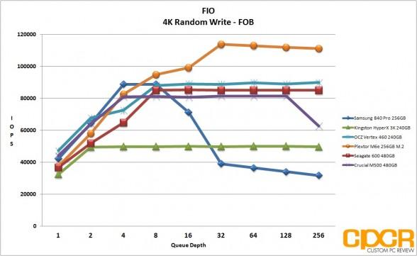 fob-fio-4k-random-write-plextor-m6e-256gb-m2-pcie-custom-pc-review