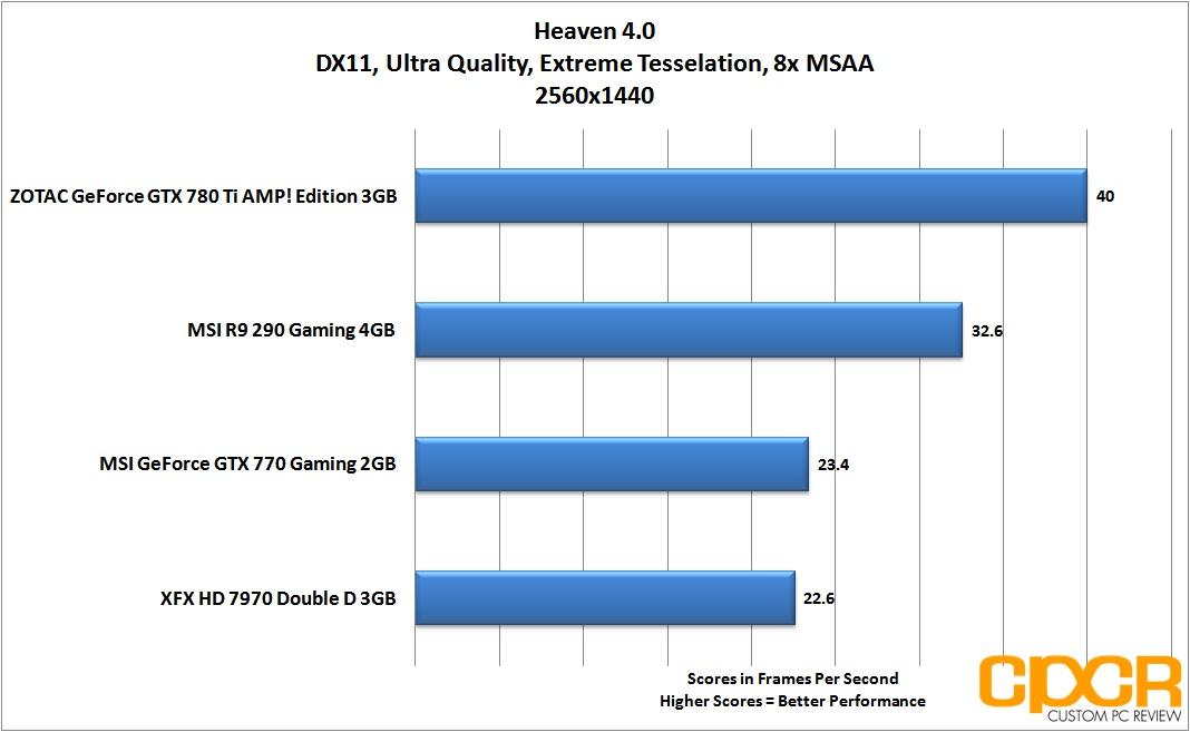 Review: MSI Radeon R9 290 Gaming 4G | Custom PC Review