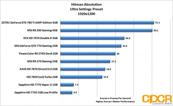 hitman-absolution-1920x1200-msi-radeon-r9-290-gpu-custom-pc-review