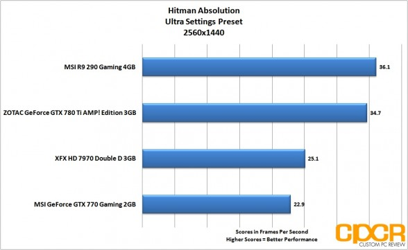 hitman-absolution-2560x1440-msi-radeon-r9-290-gpu-custom-pc-review