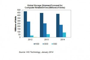 ihs-technoolgy-january-2014-global-storage-shipment-forecast-ssd-hdd-odd